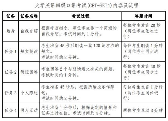 西藏2020年上半年英语六级口语报名时间是几号?